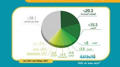 Photo of قطاع الطاقة العالمي في 2020.. تحديات غير مسبوقة (تقرير)
